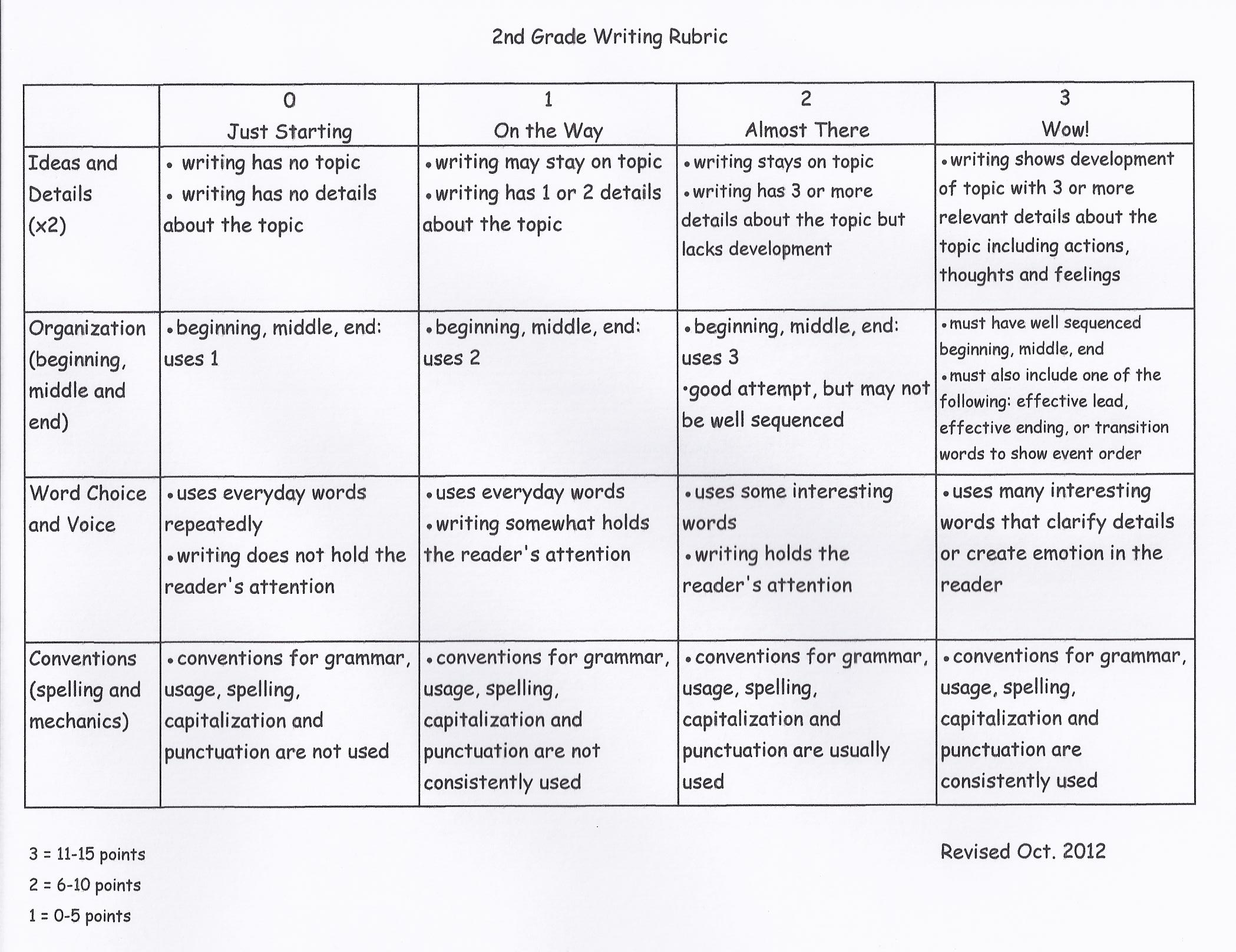 writing rubric 2nd grade
